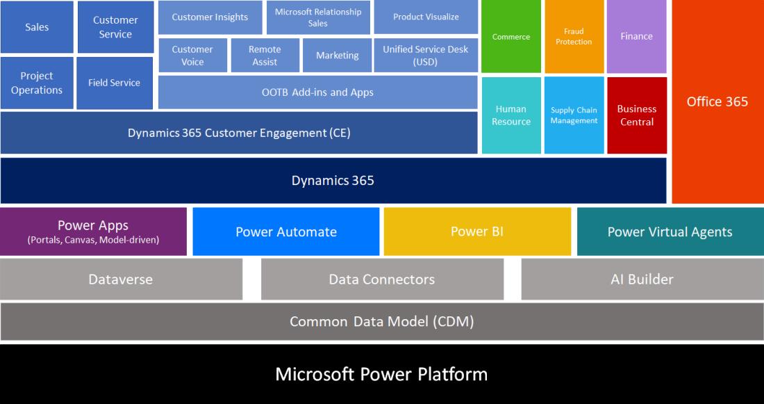 power_platform_2021