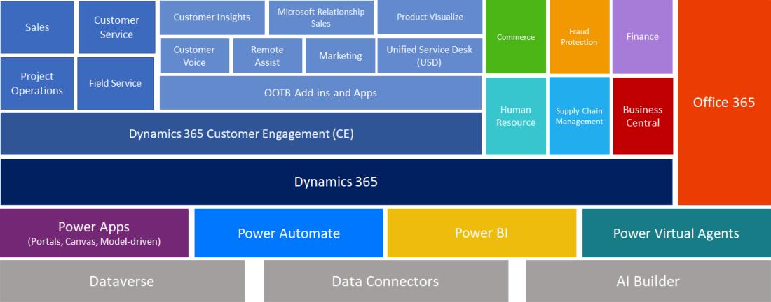 power_platform_2021_5