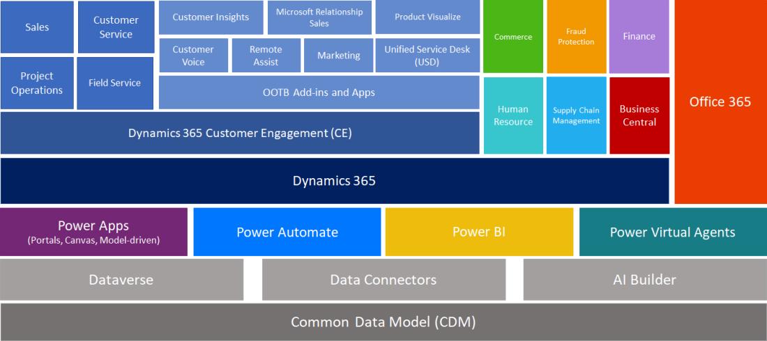 power_platform_2021_6